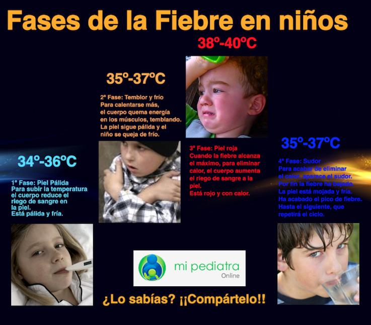 Baño Ninos Frecuencia:Cómo controlar la fiebre en niños y bebés?
