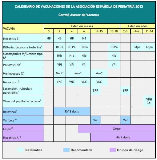 Calendario Vacunal Andalucia 2019.Vacunas En Ninos Y Bebes Vacunas