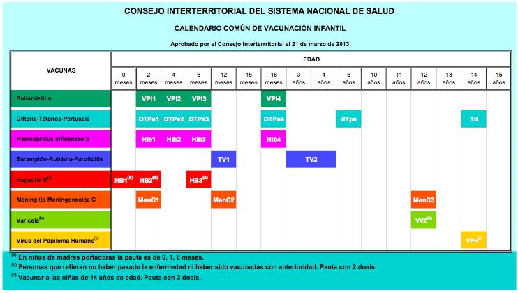 Calendario Vacunal Único en España