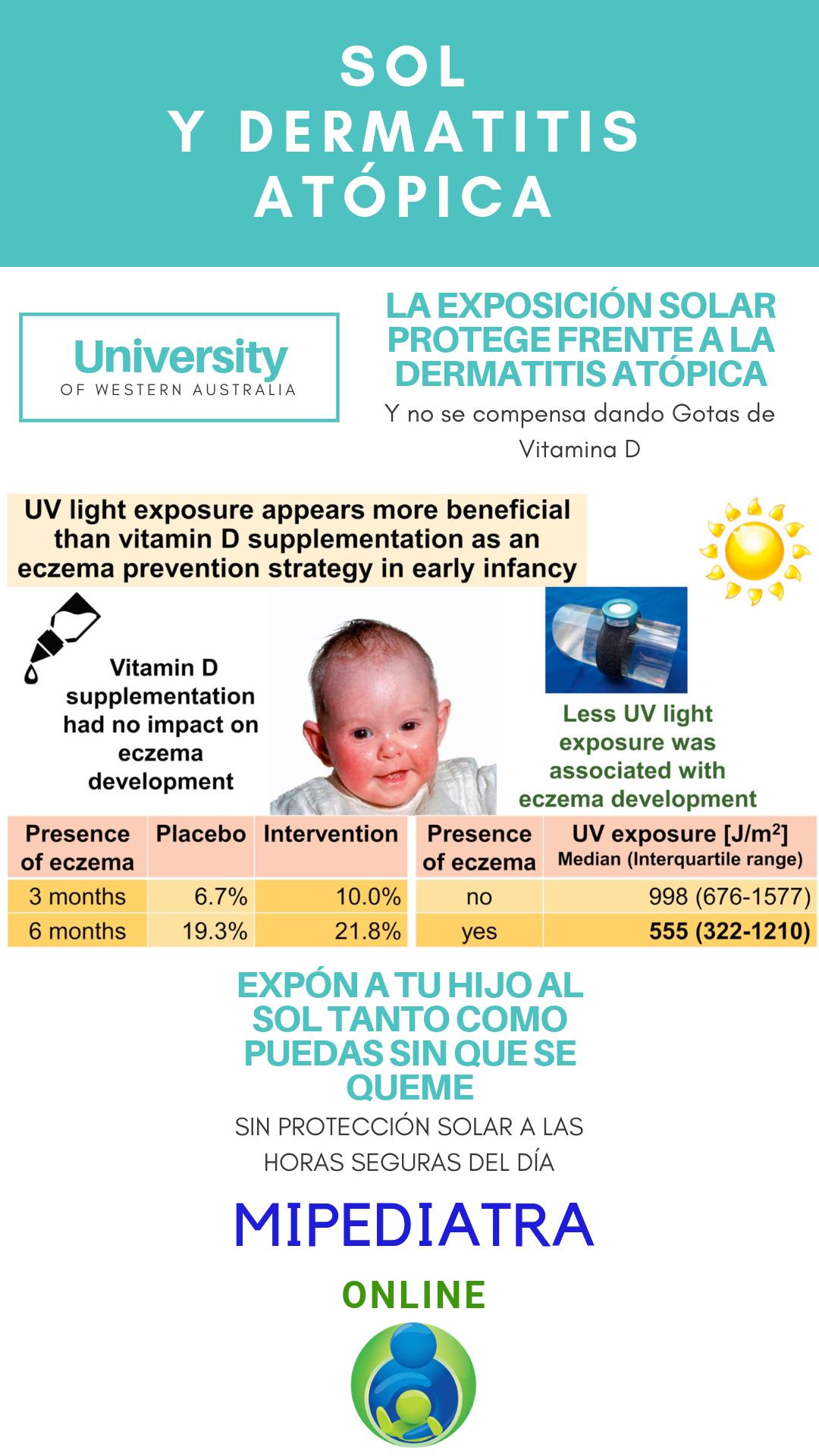 Dermatitis vitamina atopica para d